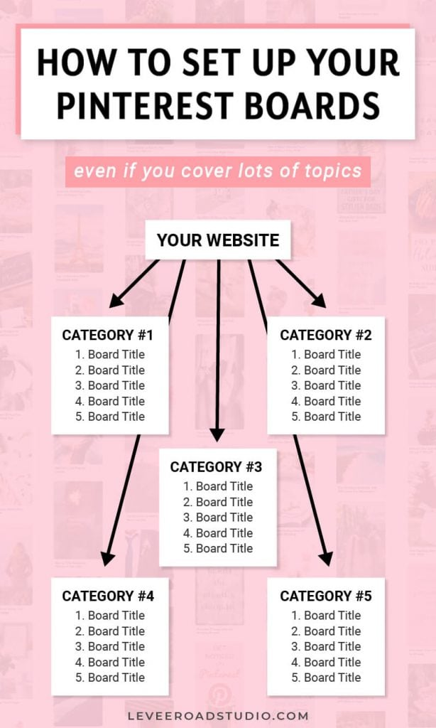 pinterest boards for lifestyle blog